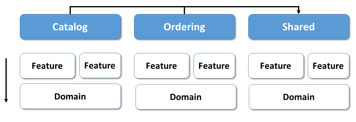 Architecture with self contained domains
