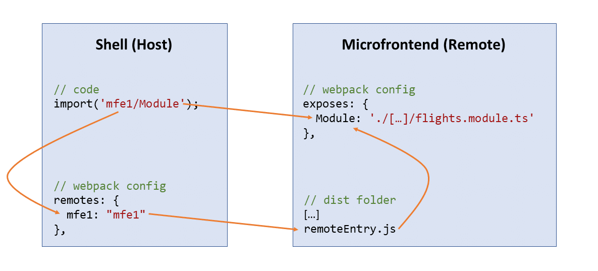 Connecting the Shell and the Microfrontend
