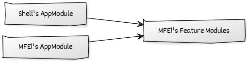 Feature Modules exposed via Module Federation